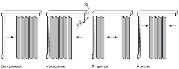Варианты управления вертикальных жалюзи